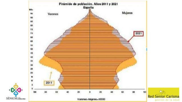 + 45 años sobre población activa 45/49 13,8% 50/54 12,1% 55/59 9,1% 60/65 4,6% SUMA: 41,1% 2T2015