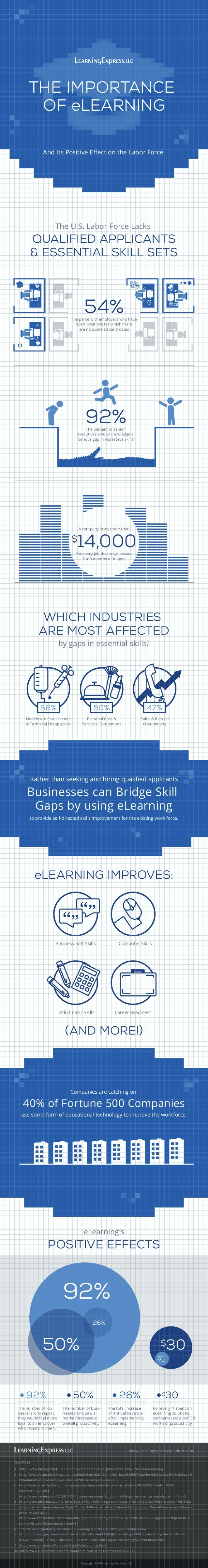 "56% 50% 47% The percent of senior executives who acknowledge a ""serious gap in workforce skills"" 92% THE IMPORTANCE OF eLE..."