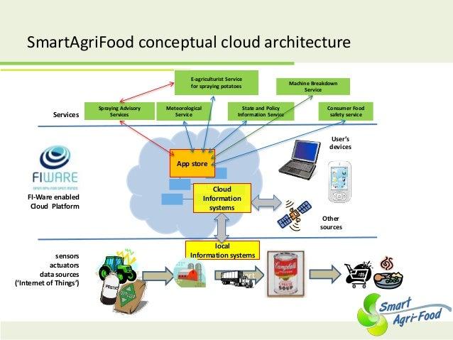 App store SmartAgriFood conceptual cloud architecture Services sensors actuators data sources ('Internet of Things') local...