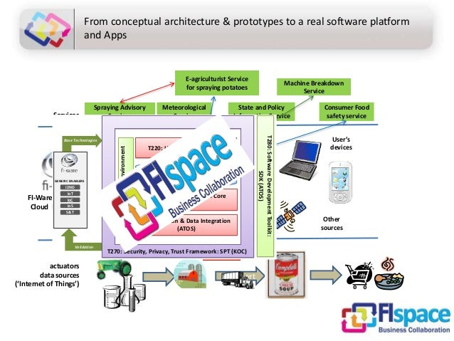 App store From conceptual architecture & prototypes to a real software platform and Apps Services sensors actuators data s...