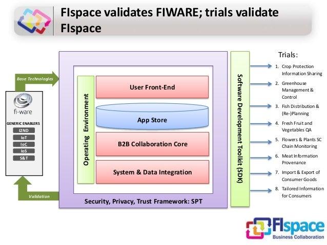 FIspace validates FIWARE; trials validate FIspace I2ND IoT IoC IoS S&T GENERIC ENABLERS Base Technologies Validation 1. Cr...