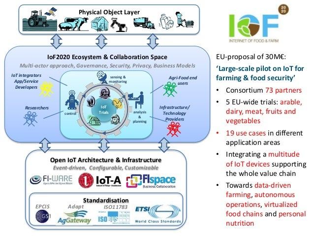 IoF2020 Ecosystem & Collaboration Space Multi-actor approach, Governance, Security, Privacy, Business Models Open IoT Arch...