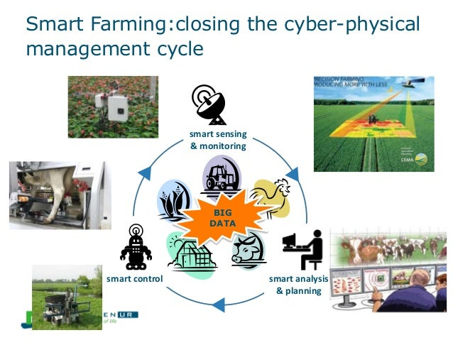 smart sensing & monitoring smart analysis & planning smart control Smart Farming:closing the cyber-physical management cyc...