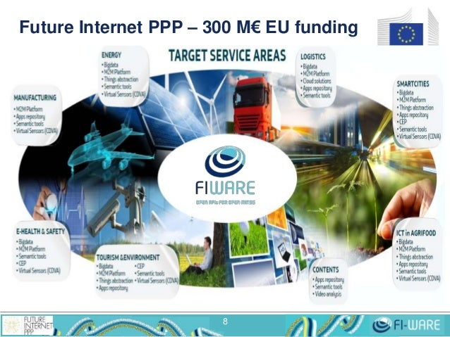 Future Internet PPP – 300 M€ EU funding 8