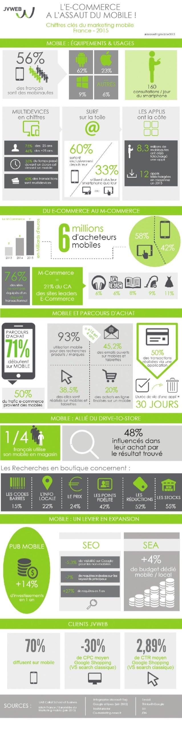 Infographie: l'e-commerce à l'assaut du mobile