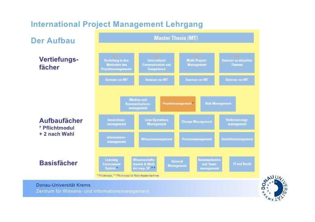 international project management The international project management modules over the course of your mba, you will study a total of 11 modules below are outlines of the modules you are likely to study.