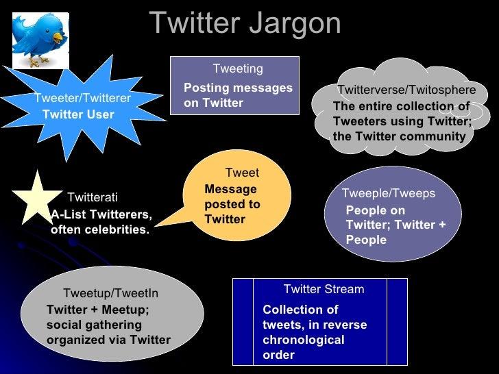 Twitter Jargon Tweeter/Twitterer Tweeple/Tweeps Tweeting Tweet Twitterverse/Twitosphere Twitterati Tweetup/TweetIn Twitter...