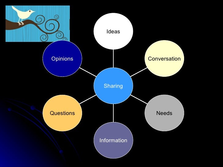 Opinions Questions Information Needs Conversation Ideas Sharing