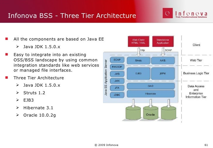 Infonova telco1 0 2 0 bss rel 6 introduction v10 timpact for N tier architecture in java