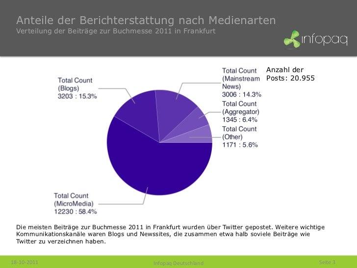 Anteile der Berichterstattung nach Medienarten  Verteilung der Beiträge zur Buchmesse 2011 in Frankfurt                   ...