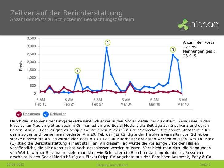 Infopaq Social Media Kurzanalyse - Die Schlecker-Insolvenz (19-03-2012) Slide 2