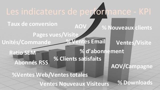 Les indicateurs de performance - KPI % Nouveaux clients % d'abonnement Pages vues/Visite Unités/Commande % Clients satisfa...