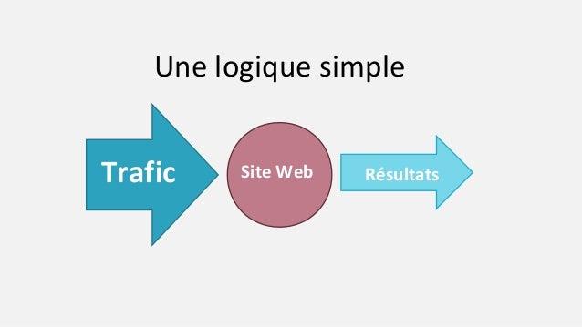 Une logique simple Site WebTrafic Résultats