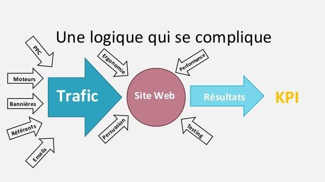 Une logique qui se complique Site WebTrafic Résultats PPC Moteurs Bannières Référents Em ails Persuasion Ergonom ie Testin...