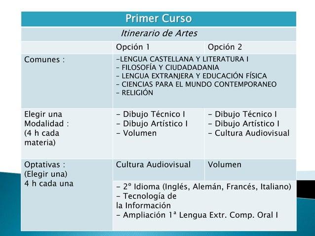 Primer Curso  Itinerario de Artes  Opción 1 Opción 2  Comunes : -LENGUA CASTELLANA Y LITERATURA I  – FILOSOFÍA Y CIUDADADA...
