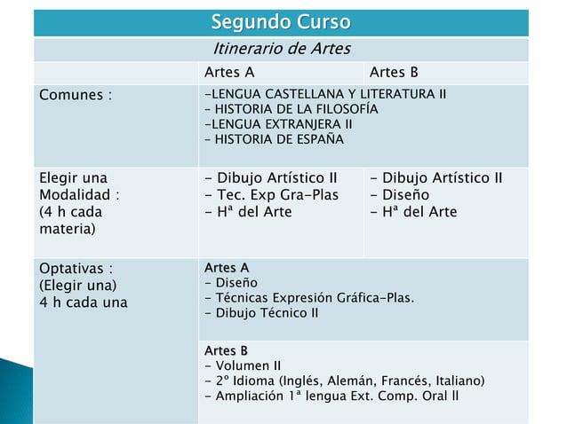 Segundo Curso  Itinerario de Artes  Artes A Artes B  Comunes : -LENGUA CASTELLANA Y LITERATURA II  – HISTORIA DE LA FILOSO...