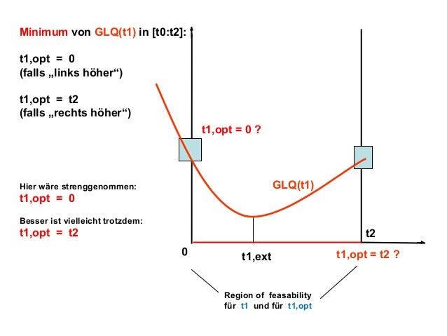 "Minimum von GLQ(t1) in [t0:t2]: t1,opt = 0 (falls ""links höher"") t1,opt = t2 (falls ""rechts höher"") t1,opt = 0 ?  GLQ(t1) ..."