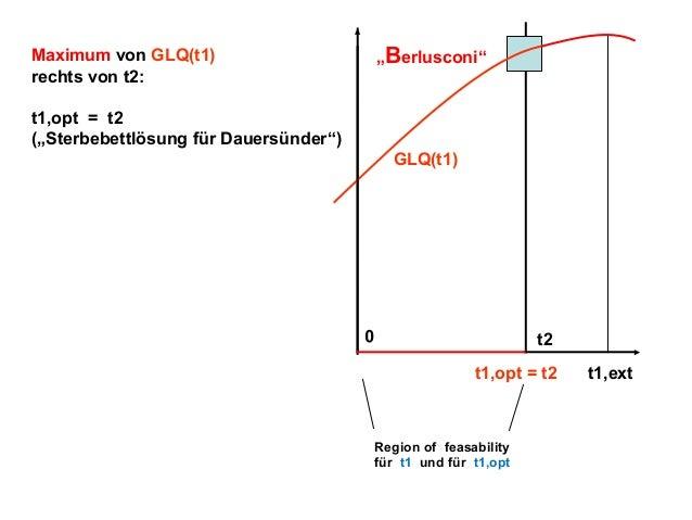 """""""Berlusconi""""  Maximum von GLQ(t1) rechts von t2: t1,opt = t2 (""""Sterbebettlösung für Dauersünder"""")  GLQ(t1)  0  t2 t1,opt =..."""