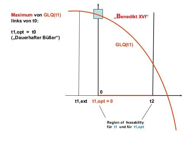 """Maximum von GLQ(t1) links von t0:  """"Benedikt XVI""""  t1,opt = t0 (""""Dauerhafter Büßer"""") GLQ(t1)  0 t1,ext  t1,opt = 0  Region..."""
