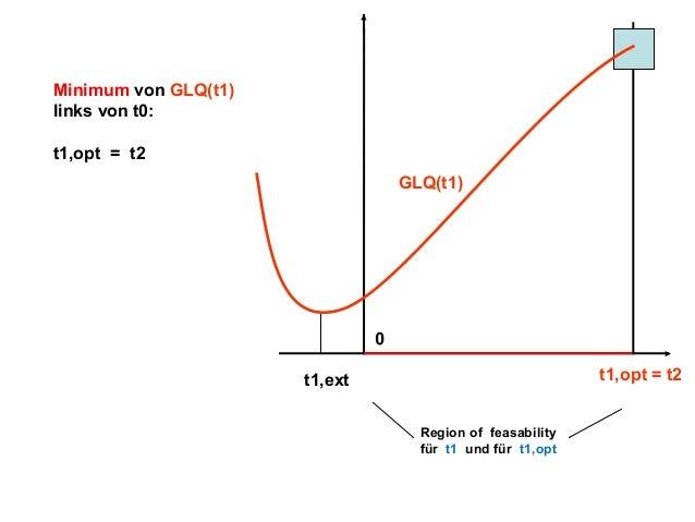 Minimum von GLQ(t1) links von t0: t1,opt = t2 GLQ(t1)  0 t1,opt = t2  t1,ext Region of feasability für t1 und für t1,opt