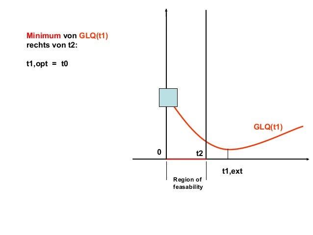 Minimum von GLQ(t1) rechts von t2: t1,opt = t0  GLQ(t1) t2 t1,ext Region of feasability  0