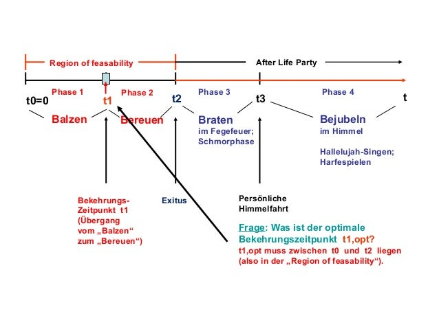 After Life Party  Region of feasability  t0=0  Phase 1  Balzen  t1  Phase 2  t2  Phase 3  t3  Phase 4  Braten  Bejubeln  i...