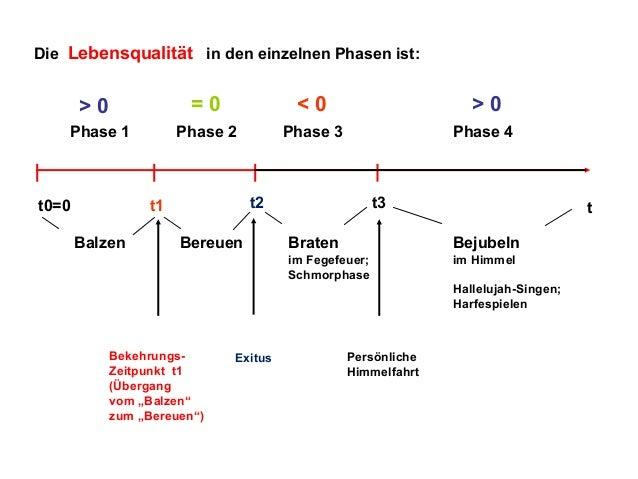 Die Lebensqualität in den einzelnen Phasen ist:  =0  Phase 1  t0=0  <0  >0  Phase 2  >0  Phase 3  Phase 4  t2  t1 Balzen  ...