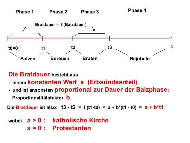 Phase 1  Phase 2  Phase 4  Phase 3  Bratdauer = f (Balzdauer)  t0=0  t2  t1 Balzen  Bereuen  t  t3 Braten  Bejubeln  Die B...