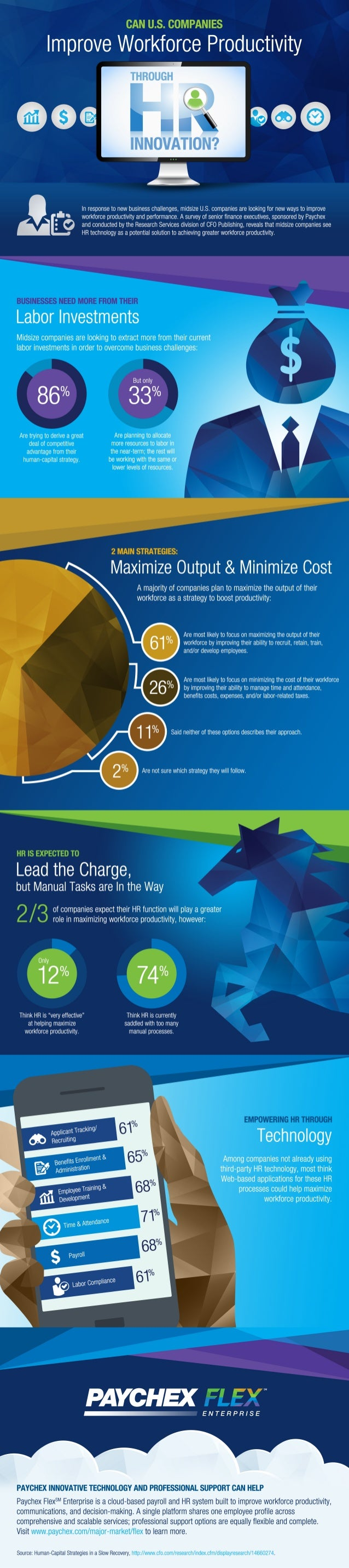 CAN U. S. COMPANIES  Improve Workforce Productivity        INNOVATION?      In response to new business challenges,  midsi...