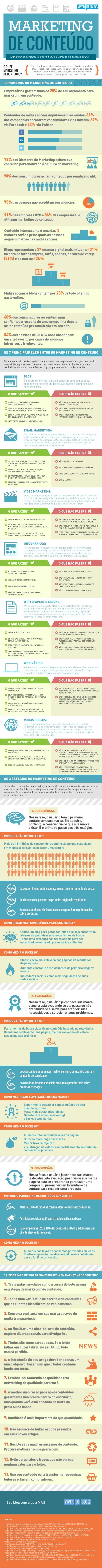 Inforgráfico Marketing de Conteúdo (viverdeblog.com)