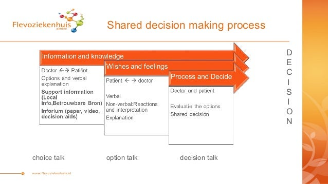 What is the best option in the decision-making process