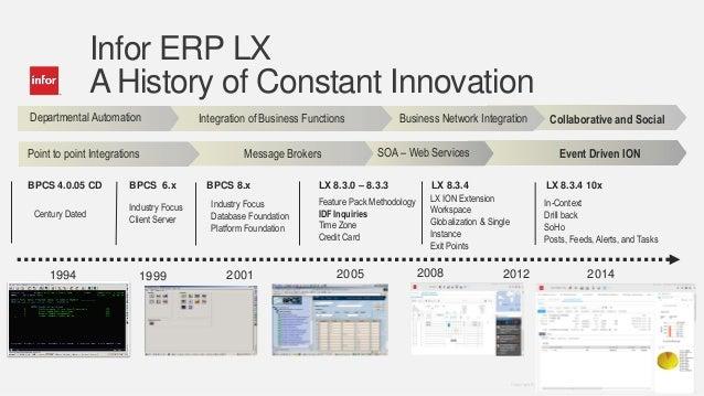 infor lx bpcs vision roadmap rh slideshare net