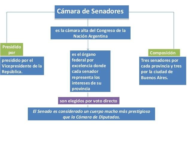 Camaras de diputados y senadores de la nacion argentina for La camara de senadores