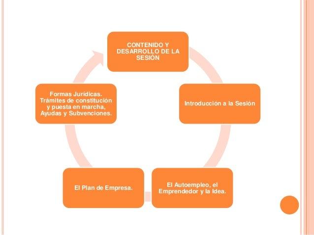 CONTENIDO Y DESARROLLO DE LA SESIÓN Introducción a la Sesión El Autoempleo, el Emprendedor y la Idea. El Plan de Empresa. ...