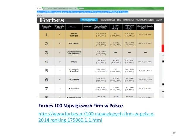 Forbes 100 Największych Firm w Polsce http://www.forbes.pl/100-najwiekszych-firm-w-polsce- 2014,ranking,175066,1,1.html 38