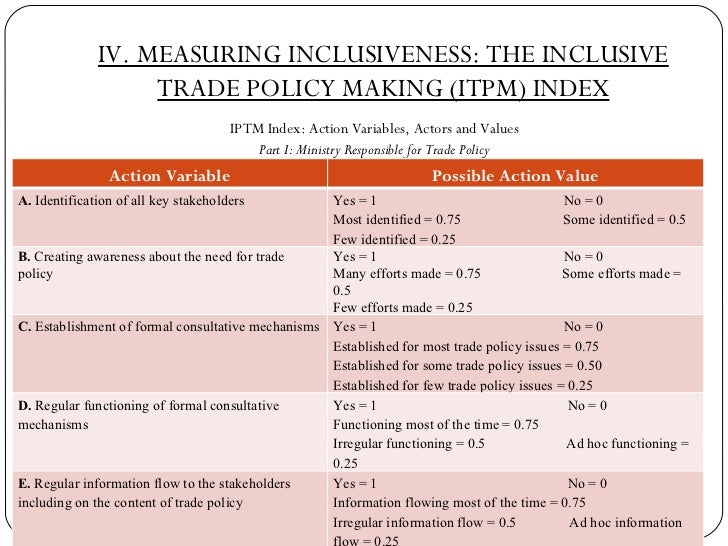 IV. MEASURING INCLUSIVENESS: THE INCLUSIVE TRADE POLICY MAKING (ITPM) INDEX <ul><li>IPTM Index: Action Variables, Actors a...