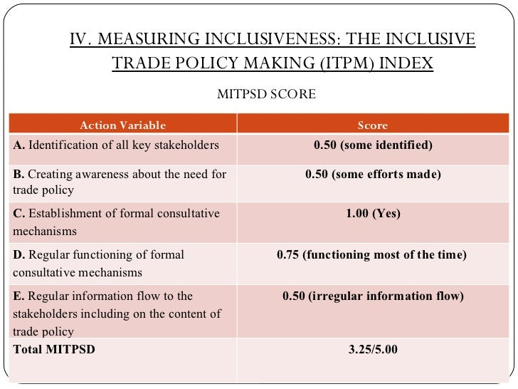 IV. MEASURING INCLUSIVENESS: THE INCLUSIVE TRADE POLICY MAKING (ITPM) INDEX <ul><li>MITPSD SCORE </li></ul>Action Variable...