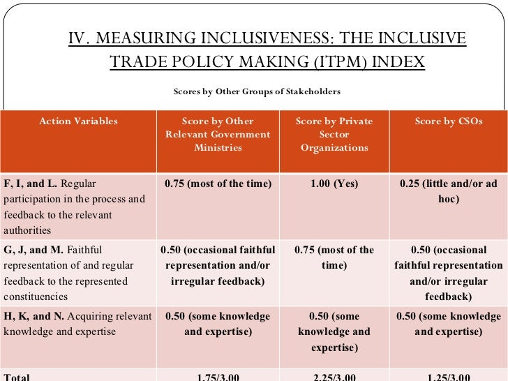 IV. MEASURING INCLUSIVENESS: THE INCLUSIVE TRADE POLICY MAKING (ITPM) INDEX <ul><li>Scores by Other Groups of Stakeholders...
