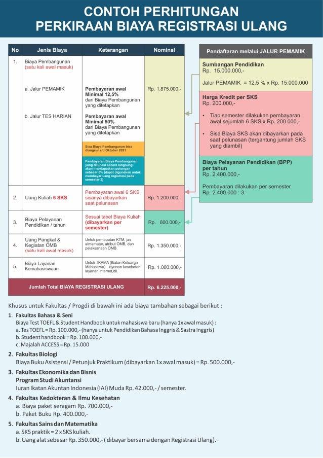 Informasi pendaftaran uksw 2021