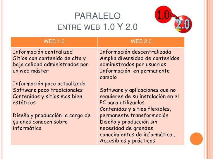 PARALELO entre web 1.0 Y 2.0<br />