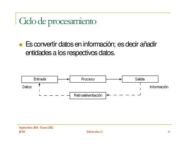 Ciclo de procesamiento     Es convertir datos en información; es decir añadir     entidades a los respectivos datos.Septie...