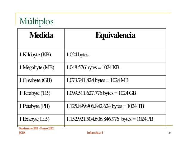 Múltiplos        Medida                                 Equivalencia1Kilobyte (KB)                 1.024 bytes1Megabyte (M...