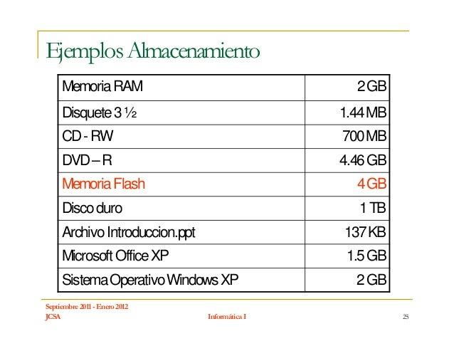 Ejemplos Almacenamiento     Memoria RAM                                  2 GB     Disquete 3 ½                            ...