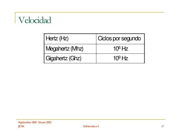 Velocidad                       Hertz (Hz)                    Ciclos por segundo                       Megahertz (Mhz)    ...