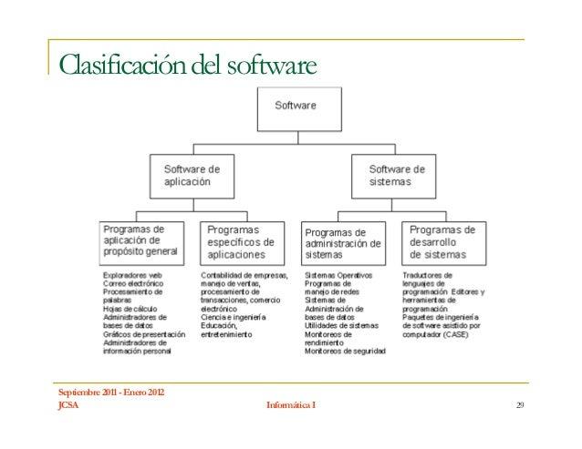 Clasificación del softwareSeptiembre 2011 - Enero 2012JCSA                           Informática I   29