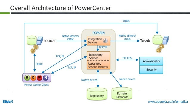 5 reasons to choose informatica powercenter as your etl tool for Informatica 9 architecture