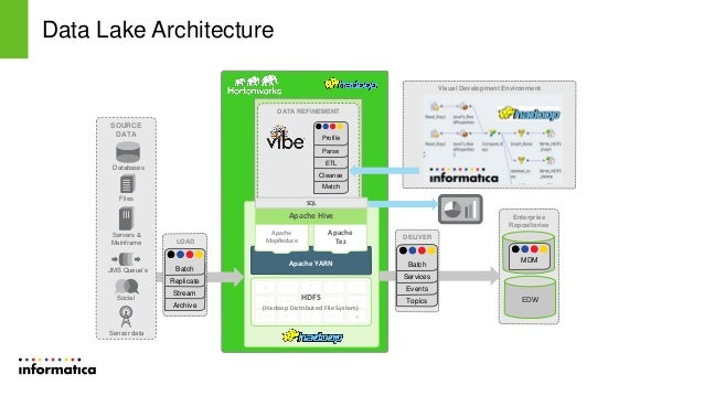Informatica presentation at hortonworks booth strata 2014 for Informatica 9 architecture
