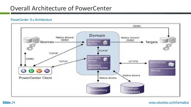 informatica powercenter 9.1 tutorial pdf