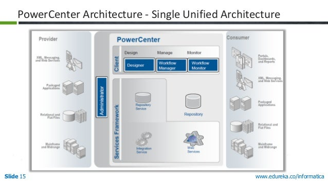 Management in informatica power center for Informatica 9 architecture