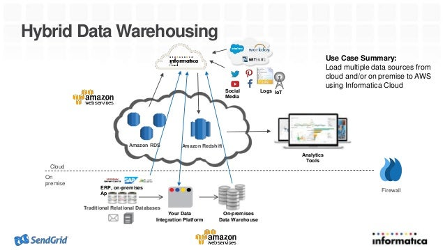 SendGrid Improves Email Delivery with Hybrid Data Warehousing